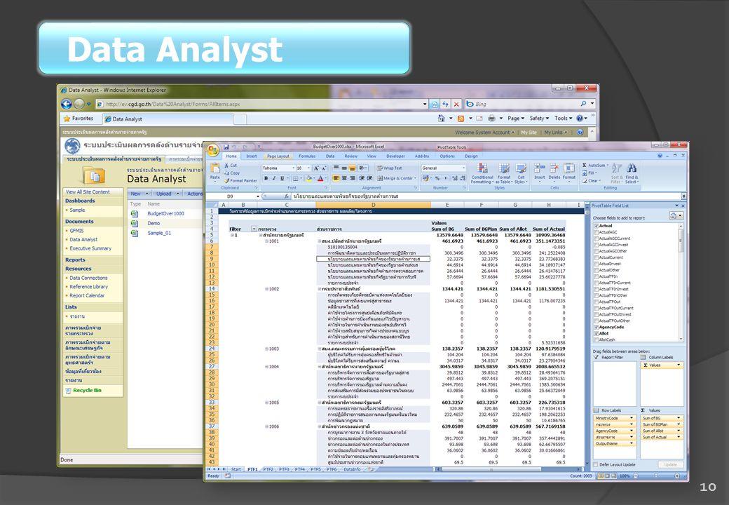 10 Data Analyst