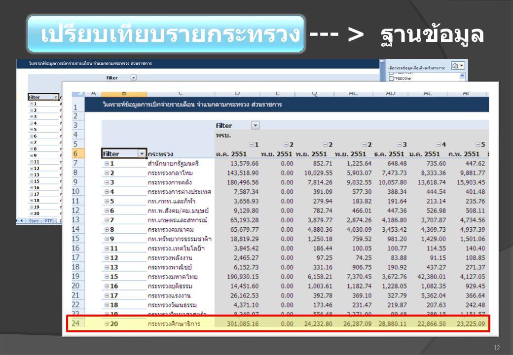 12 เปรียบเทียบรายกระทรวง --- > ฐานข้อมูล