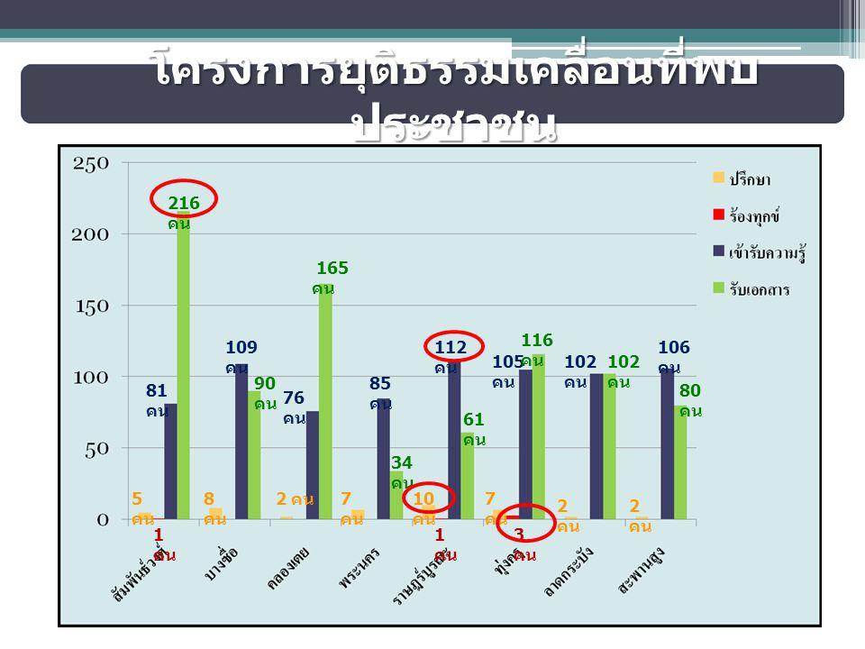 โครงการยุติธรรมเคลื่อนที่พบ ประชาชน 5 คน 1 คน 81 คน 216 คน 8 คน 109 คน 90 คน 2 คน 76 คน 165 คน 7 คน 85 คน 34 คน 10 คน 1 คน 112 คน 61 คน 7 คน 3 คน 105 คน 116 คน 2 คน 102 คน 2 คน 106 คน 80 คน