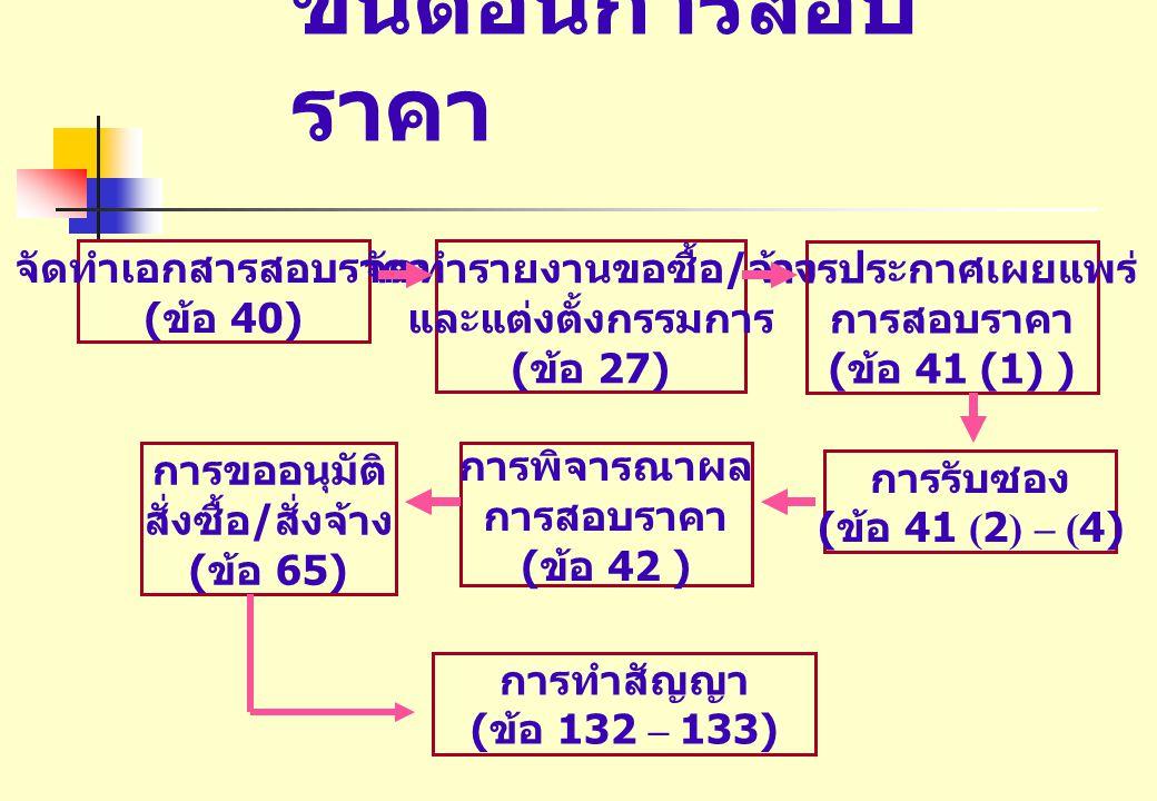 ขั้นตอนการสอบ ราคา จัดทำเอกสารสอบราคา ( ข้อ 40) จัดทำรายงานขอซื้อ / จ้าง และแต่งตั้งกรรมการ ( ข้อ 27) การประกาศเผยแพร่ การสอบราคา ( ข้อ 41 (1) ) การรับซอง ( ข้อ 41 (2) – (4) การพิจารณาผล การสอบราคา ( ข้อ 42 ) การขออนุมัติ สั่งซื้อ / สั่งจ้าง ( ข้อ 65) การทำสัญญา ( ข้อ 132 – 133)