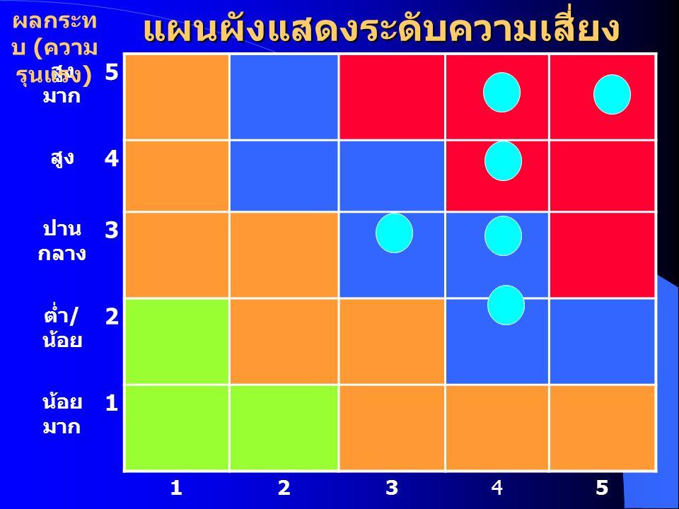 แผนผังแสดงระดับความเสี่ยง สูง มาก 5 สูง 4 ปาน กลาง 3 ต่ำ / น้อย 2 น้อย มาก 1 12345 ต่ำมากต่ำ / น้อยปานกลางสูง / บ่อยสูงมาก โอกาสที่จะเกิด ( ความถี่ )
