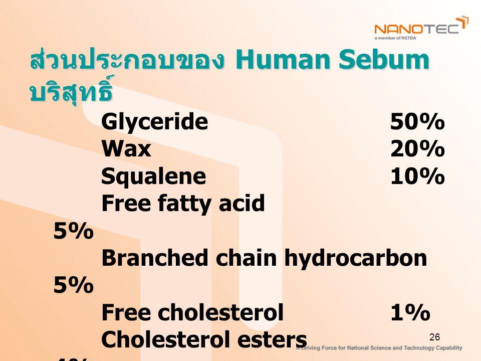 26 ส่วนประกอบของ Human Sebum บริสุทธิ์ Glyceride 50% Wax20% Squalene10% Free fatty acid 5% Branched chain hydrocarbon 5% Free cholesterol1% Cholesterol esters 4% Other sterols 1% Other substance4%