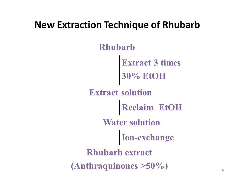 14 New Extraction Technique of Rhubarb Rhubarb Extract 3 times 30% EtOH Extract solution Reclaim EtOH Water solution Ion-exchange Rhubarb extract (Ant