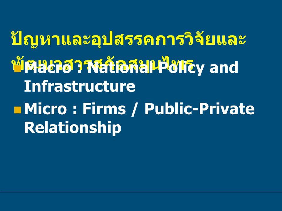 ปัญหาและอุปสรรคการวิจัยและ พัฒนาสารสกัดสมุนไพร Macro : National Policy and Infrastructure Micro : Firms / Public-Private Relationship