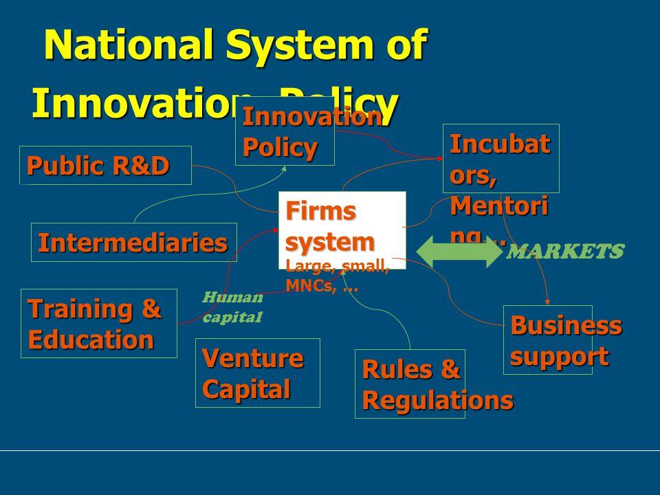 ปัญหาและอุปสรรคการวิจัยและ พัฒนาสารสกัดสมุนไพร Micro : Firms / Public-Private Relationship