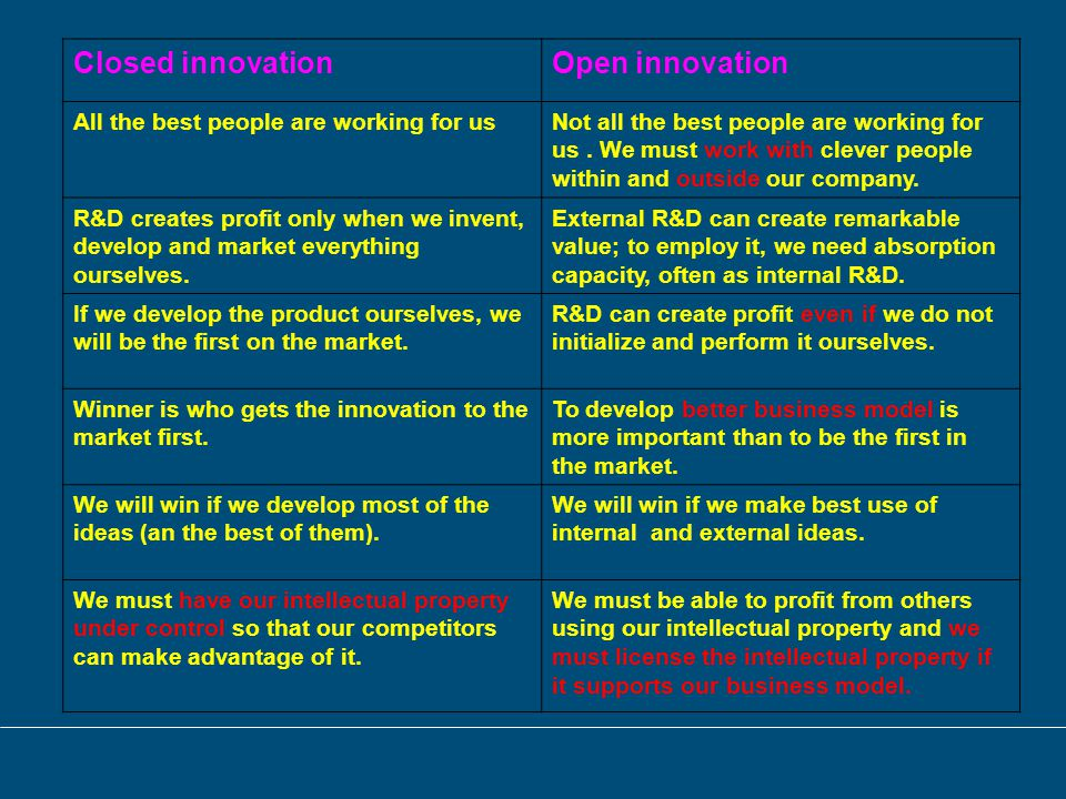 Closed innovationOpen innovation All the best people are working for usNot all the best people are working for us.