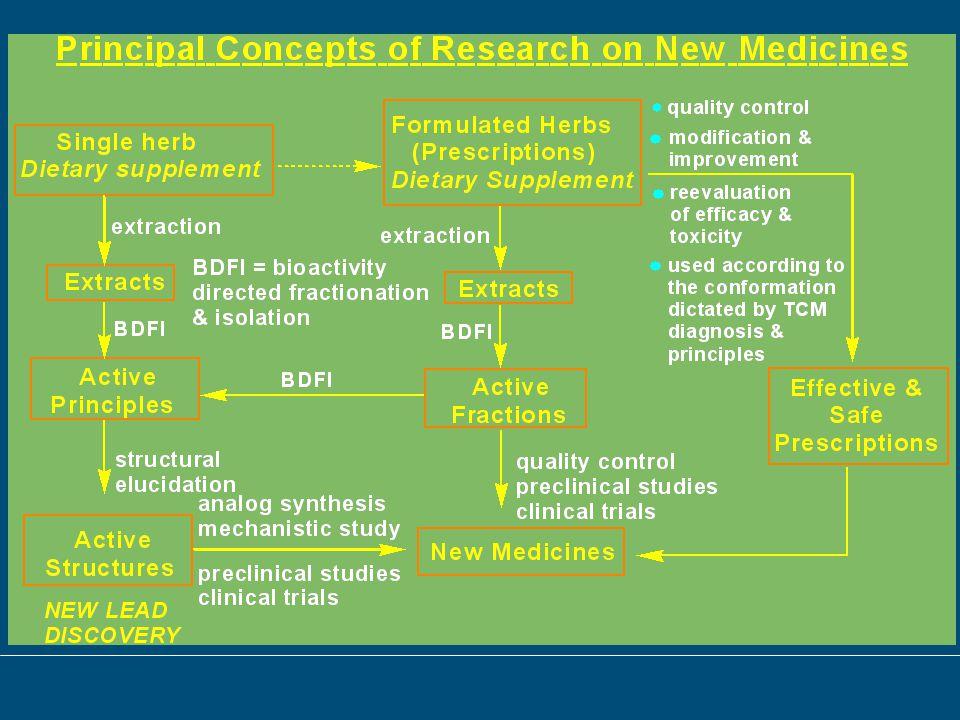 Thai Traditional medicine System Proposal