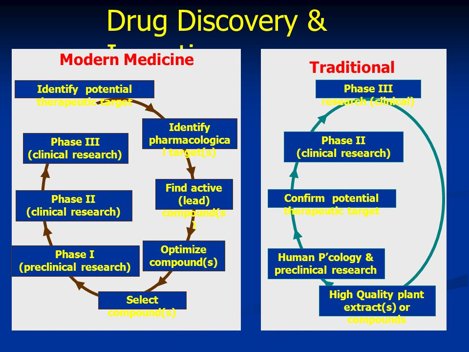 Drug Discovery & Invention Phase I (preclinical research) Phase II (clinical research) Phase III (clinical research) Identify pharmacologica l target(s) Select compound(s) Identify potential therapeutic target Find active (lead) compound(s ) Optimize compound(s) Modern Medicine Human P'cology & preclinical research Phase II (clinical research) Confirm potential therapeutic target Phase III research (clinical) High Quality plant extract(s) or compounds Traditional