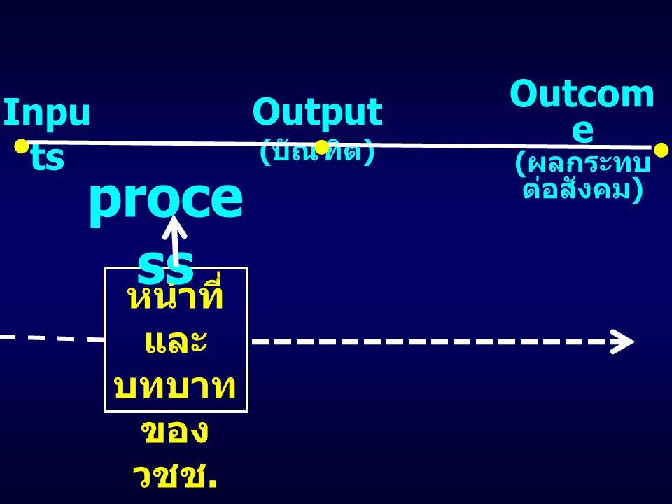 Inpu ts หน้าที่ และ บทบาท ของ วชช. Output ( บัณฑิต ) Outcom e ( ผลกระทบ ต่อสังคม ) proce ss