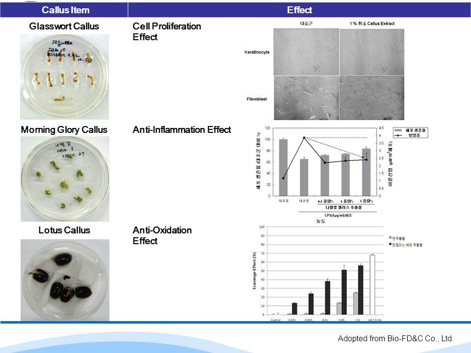 Callus ItemEffect Glasswort CallusCell Proliferation Effect Morning Glory CallusAnti-Inflammation Effect Lotus CallusAnti-Oxidation Effect Adopted fro