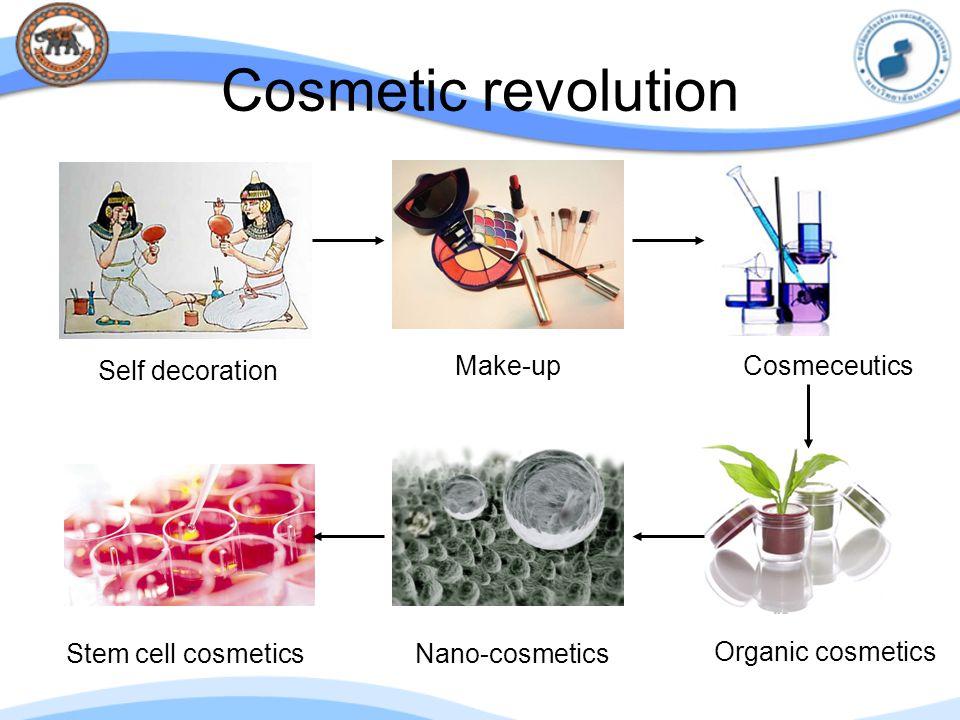 Cosmetic revolution Self decoration Make-upCosmeceutics Organic cosmetics Nano-cosmeticsStem cell cosmetics