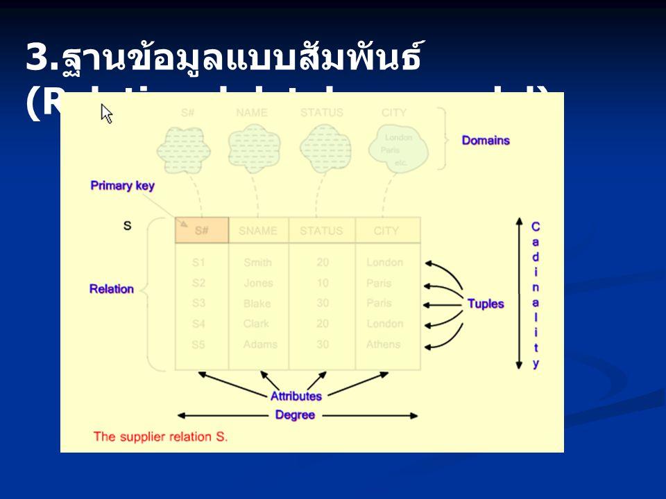 3. ฐานข้อมูลแบบสัมพันธ์ (Relational database model)