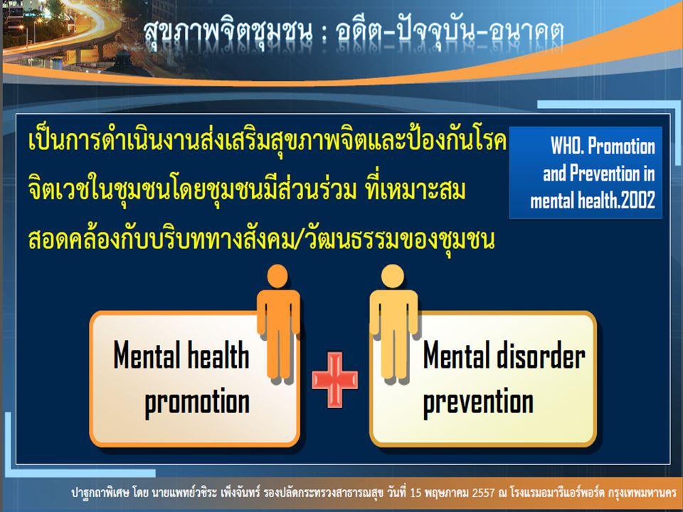 สุขภาพจิตเด็กและวัยรุ่น สุขภาพจิตวัยทำงาน สุขภาพจิตผู้สูงอายุ - คัดกรอง (2Q /8 Q/ AUDIT ASSIST/ ครอบครัว / ความเครียด / RQ - ให้คำปรึกษา / บำบัดรักษาด้วยยาและช่วยเหลือ - สนับสนุนและรับส่งต่อปัญหาหาสุขภาพจิต - จัดกิจกรรมป้องกันปัญหาสุขภาพจิต - คัดกรอง (2Q /8 Q/ AUDIT ASSIST/ ครอบครัว / ความเครียด / RQ - ให้คำปรึกษา / บำบัดรักษาด้วยยาและช่วยเหลือ - สนับสนุนและรับส่งต่อปัญหาหาสุขภาพจิต - จัดกิจกรรมป้องกันปัญหาสุขภาพจิต Psychosocial clinic ในรพช.