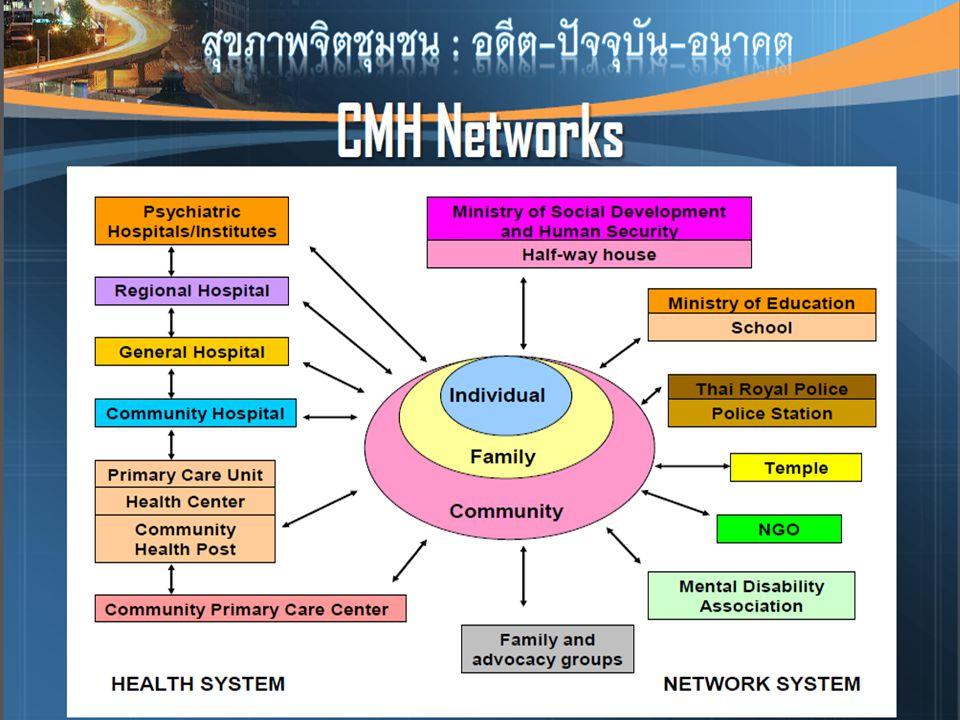 รายงานสรุปภาพรวม จังหวัด 6 ใบ - ปฐมวัย - วัยเด็ก / วัยรุ่น - วัยทำงาน / วัยสูงอายุ - บริการ - วิกฤติ 1)ANC 2)WCC + พัฒนาการ ล่าช้า + ศูนย์เด็กเล็ก 3)Psychosocial Clinic + ยาเสพติด 4)NCD คุณภาพ / คลินิก ผู้สูงอายุ 5)Pt ซึมเศร้า เข้าถึง บริการ 6) ทีม DMAT, MCATT,SRRT