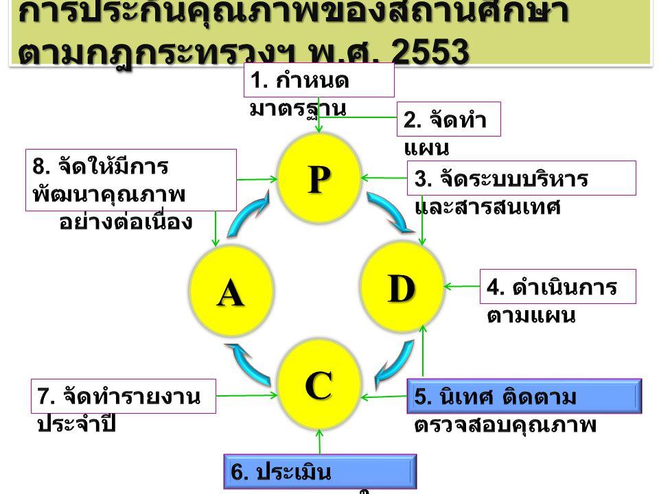การประกันคุณภาพของสถานศึกษา ตามกฎกระทรวงฯ พ. ศ. 2553 P A C D