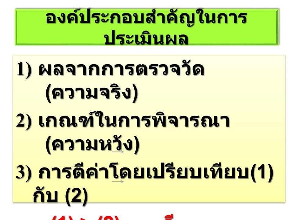 องค์ประกอบสำคัญในการ ประเมินผล 1) ผลจากการตรวจวัด ( ความจริง ) 2) เกณฑ์ในการพิจารณา ( ความหวัง ) 3) การตีค่าโดยเปรียบเทียบ (1) กับ (2) (1) > (2) ดี (1) > (2) ดี (1) < (2) ยังไม่ดี (1) < (2) ยังไม่ดี 1) ผลจากการตรวจวัด ( ความจริง ) 2) เกณฑ์ในการพิจารณา ( ความหวัง ) 3) การตีค่าโดยเปรียบเทียบ (1) กับ (2) (1) > (2) ดี (1) > (2) ดี (1) < (2) ยังไม่ดี (1) < (2) ยังไม่ดี
