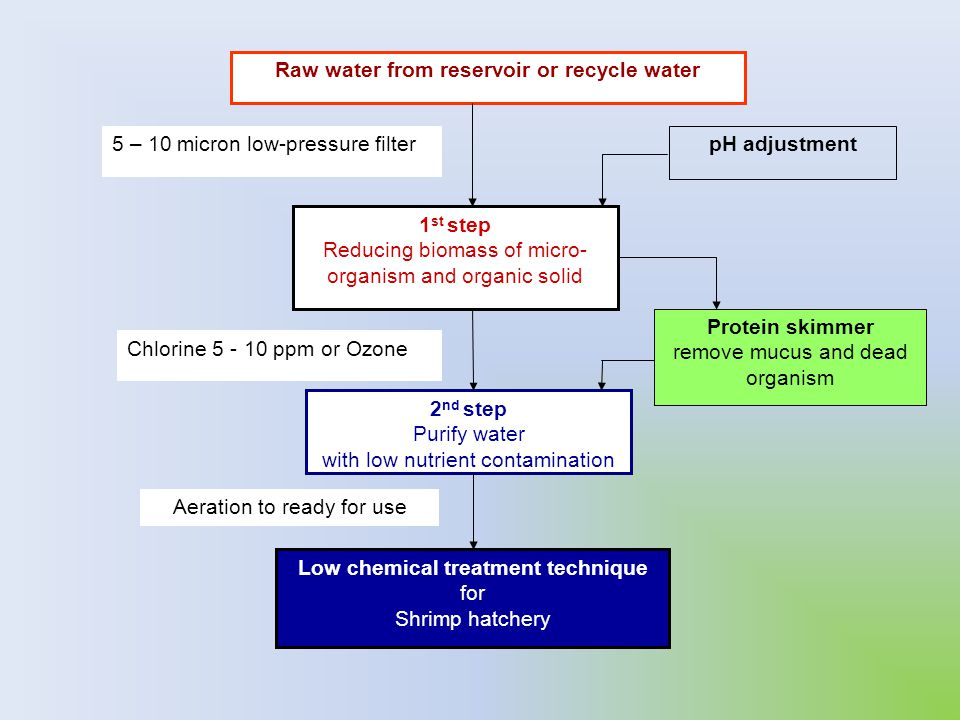 Raw water from reservoir or recycle water pH adjustment 1 st step Reducing biomass of micro- organism and organic solid Protein skimmer remove mucus a