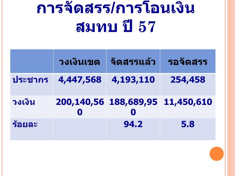 การจัดสรร / การโอนเงิน สมทบ ปี 57 วงเงินเขตจัดสรรแล้วรอจัดสรร ประชากร 4,447,5684,193,110254,458 วงเงิน 200,140,56 0 188,689,95 0 11,450,610 ร้อยละ 94.25.8