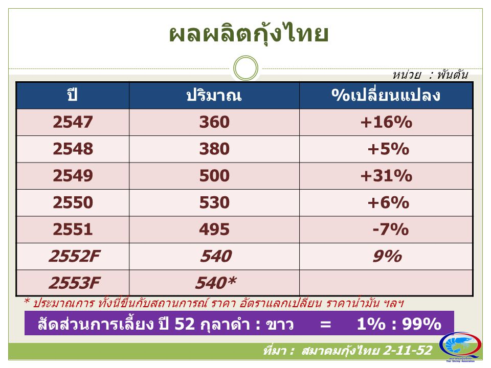 ผลผลิตกุ้งไทย ที่มา : สมาคมกุ้งไทย 2-11-52 ปีปริมาณ%เปลี่ยนแปลง 2547360+16% 2548380 +5% 2549500+31% 2550530 +6% 2551495 -7% 2552F5409% 2553F540* หน่วย