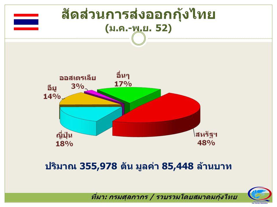 สัดส่วนการส่งออกกุ้งไทย (ม.ค.-พ.ย. 52) ที่มา: กรมศุลกากร / รวบรวมโดยสมาคมกุ้งไทย ปริมาณ 355,978 ตัน มูลค่า 85,448 ล้านบาท