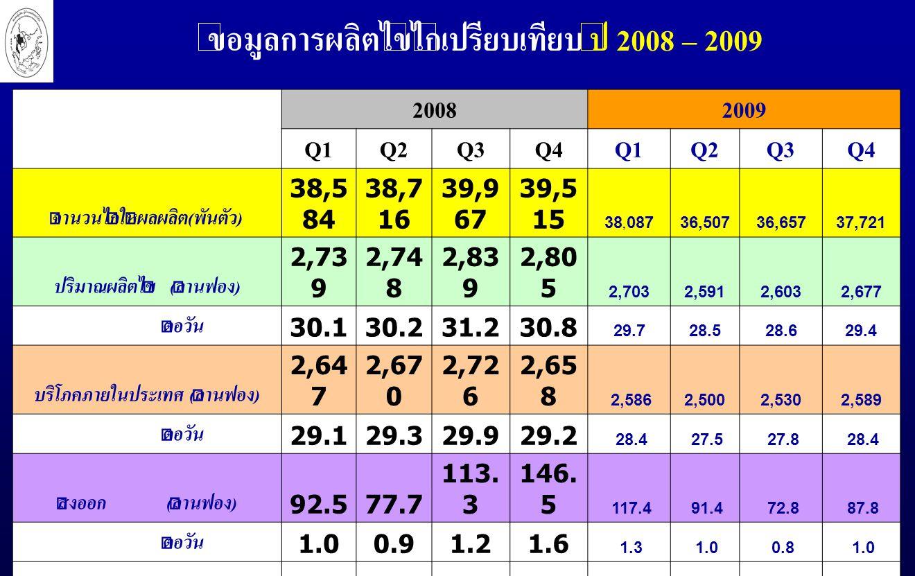 ข้อมูลการผลิตไข่ไก่เปรียบเทียบ ปี 2008 – 2009 20082009 Q1Q2Q3Q4Q1Q2Q3Q4 จำนวนไก่ให้ผลผลิต(พันตัว) 38,5 84 38,7 16 39,9 67 39,5 15 38,08736,50736,65737