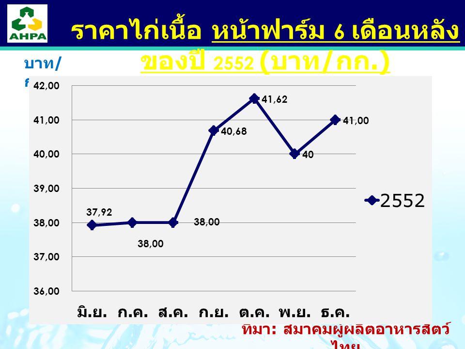 LOGO ราคาไก่เนื้อ หน้าฟาร์ม 6 เดือนหลัง ของปี 2552 ( บาท / กก.) บาท / กก.