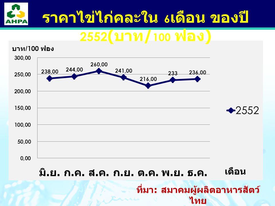 LOGO ที่มา : สมาคมผู้ผลิตอาหารสัตว์ ไทย ราคาไข่ไก่คละใน 6 เดือน ของปี 2552 ( บาท / 100 ฟอง )