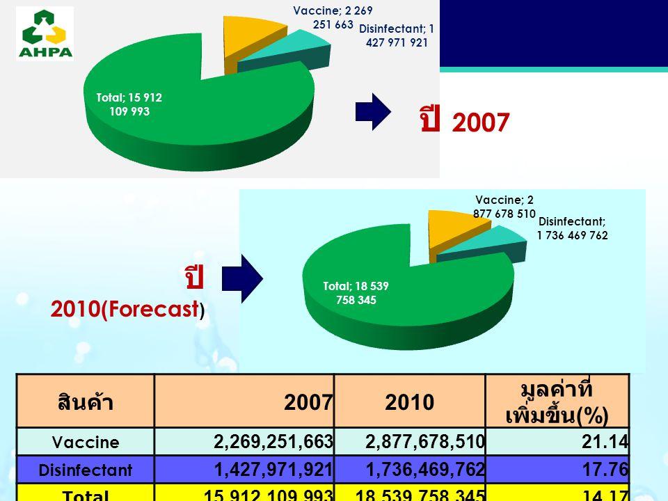 LOGO ปี 2007 ปี 2010(Forecast ) สินค้า 20072010 มูลค่าที่ เพิ่มขึ้น (%) Vaccine 2,269,251,6632,877,678,51021.14 Disinfectant 1,427,971,9211,736,469,76217.76 Total 15,912,109,99318,539,758,345 14.17