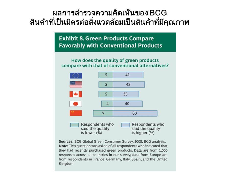 ผลการสำรวจความคิดเห็นของ BCG สินค้าที่เป็นมิตรต่อสิ่งแวดล้อมเป็นสินค้าที่มีคุณภาพ