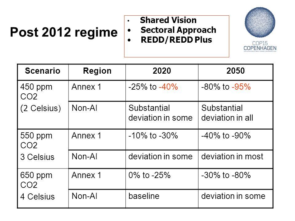 Post 2012 regime Shared Vision Sectoral Approach REDD/REDD Plus ScenarioRegion20202050 450 ppm CO2 (2 Celsius) Annex 1-25% to -40%-80% to -95% Non-AIS