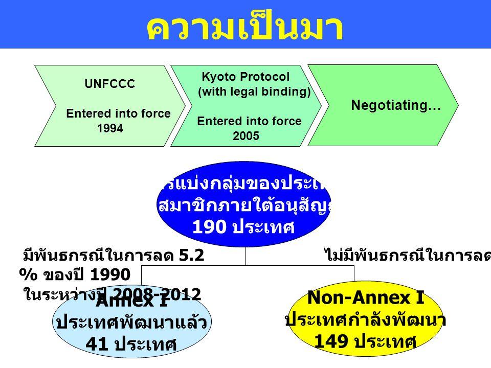 ความเป็นมา การแบ่งกลุ่มของประเทศ ภาคีสมาชิกภายใต้อนุสัญญาฯ 190 ประเทศ Non-Annex I ประเทศกำลังพัฒนา 149 ประเทศ Annex I ประเทศพัฒนาแล้ว 41 ประเทศ ไม่มีพ