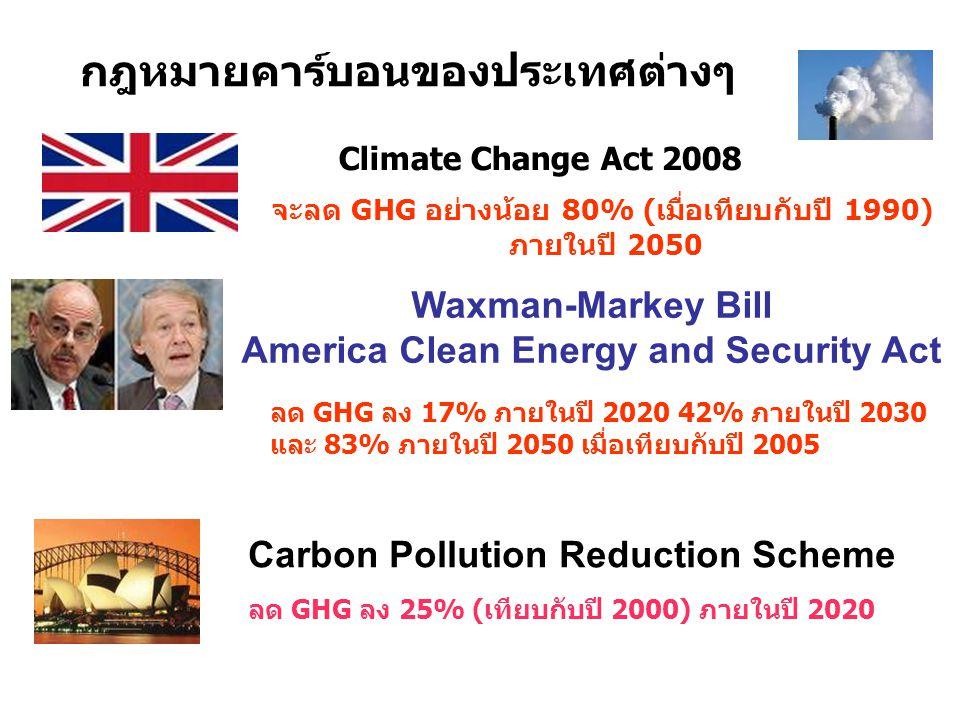 กฎหมายคาร์บอนของประเทศต่างๆ Climate Change Act 2008 จะลด GHG อย่างน้อย 80% (เมื่อเทียบกับปี 1990) ภายในปี 2050 Waxman-Markey Bill America Clean Energy