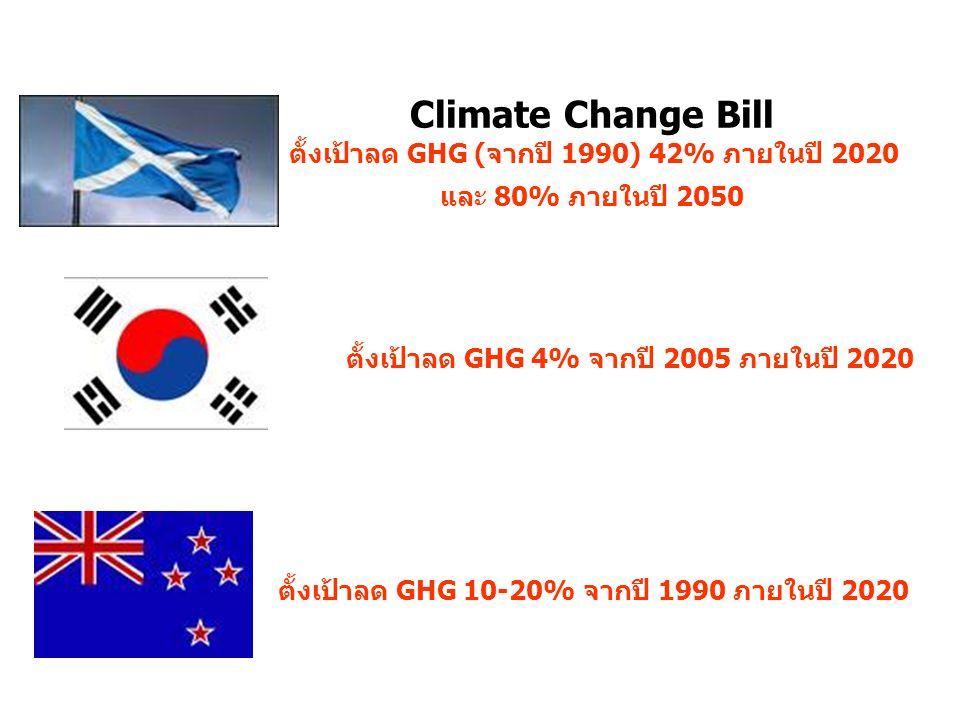 Climate Change Bill ตั้งเป้าลด GHG (จากปี 1990) 42% ภายในปี 2020 และ 80% ภายในปี 2050 ตั้งเป้าลด GHG 4% จากปี 2005 ภายในปี 2020 ตั้งเป้าลด GHG 10-20%