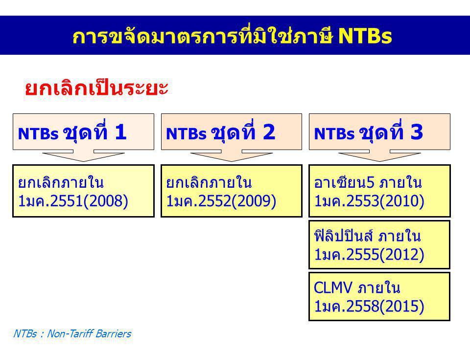 ยกเลิกเป็นระยะ NTBs ชุดที่ 1 ยกเลิกภายใน 1มค.2551(2008) NTBs ชุดที่ 2 ยกเลิกภายใน 1มค.2552(2009) NTBs ชุดที่ 3 อาเซียน5 ภายใน 1มค.2553(2010) NTBs : No