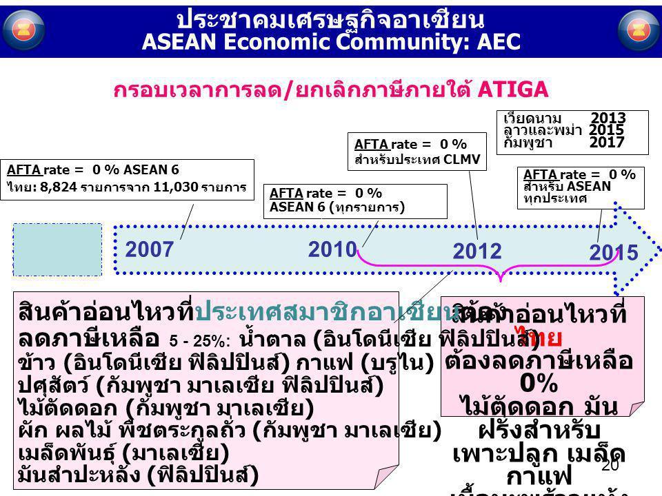 AFTA rate = 0 % ASEAN 6 (ทุกรายการ) AFTA rate = 0 % ASEAN 6 ไทย: 8,824 รายการจาก 11,030 รายการ AFTA rate = 0 % สำหรับประเทศ CLMV AFTA rate = 0 % สำหรั