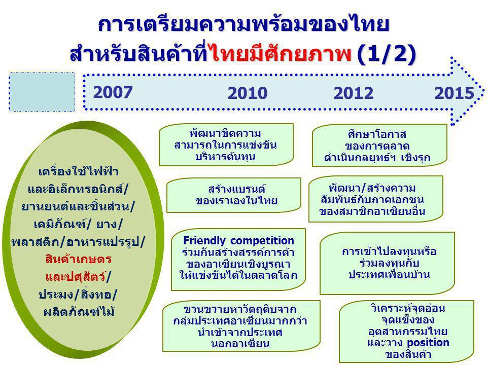 พัฒนาขีดความ สามารถในการแข่งขัน บริหารต้นทุน การเตรียมความพร้อมของไทย สำหรับสินค้าที่ไทยมีศักยภาพ (1/2) ศึกษาโอกาส ของการตลาด ดำเนินกลยุทธ์ฯ เชิงรุก ว