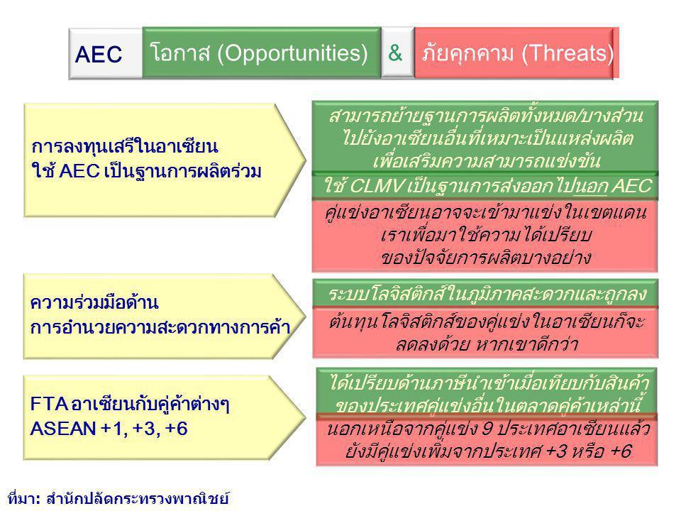 ความร่วมมือด้าน การอำนวยความสะดวกทางการค้า การลดต้นทุนของคู่แข่งในอาเซียน ระบบโลจิสติกส์ในภูมิภาคสะดวกและถูกลง FTA อาเซียนกับคู่ค้าต่างๆ ASEAN +1, +3, +6 มีความได้เปรียบทางภาษีนำเข้ากว่าประเทศ คู่แข่งอื่นที่อยู่นอกอาเซียน นอกเหนือจากคู่แข่ง 9 ประเทศอาเซียนแล้ว ยังมีเพิ่มอีก 3 หรือ 6 ฐานธุรกิจอยู่ที่ใดก็ได้ในอาเซียน แก้ปัญหาขาดแคลนแรงงานฝีมือ ทำธุรกิจบริการได้โดยเสรี อาจถูกแย่งแรงงานฝีมือ ที่มา: สำนักปลัดกระทรวงพาณิชย์ AEC &โอกาส (Opportunities) ภัยคุกคาม (Threats)
