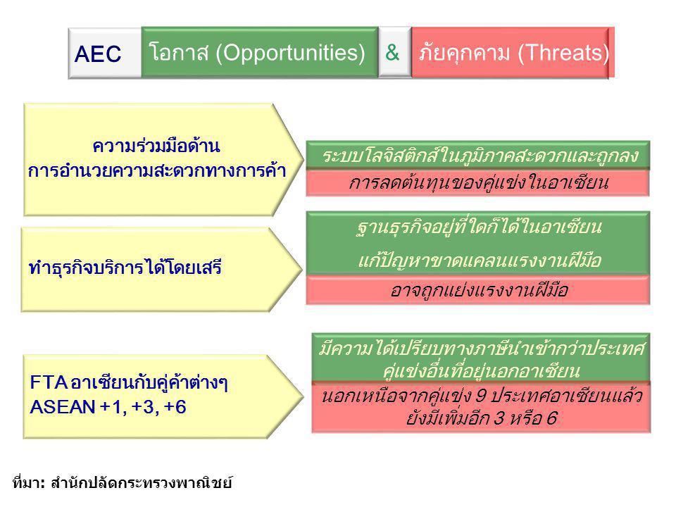 ความร่วมมือด้าน การอำนวยความสะดวกทางการค้า การลดต้นทุนของคู่แข่งในอาเซียน ระบบโลจิสติกส์ในภูมิภาคสะดวกและถูกลง FTA อาเซียนกับคู่ค้าต่างๆ ASEAN +1, +3,