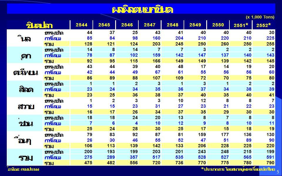 เปรียบเทียบคุณค่าทางโภชนาการต่อ 100 กรัม ( แหล่งข้อมูล : USDA Nutrient Data Lab ) 16