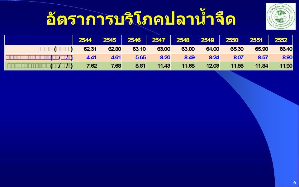 อัตราการบริโภคปลาน้ำจืด 6
