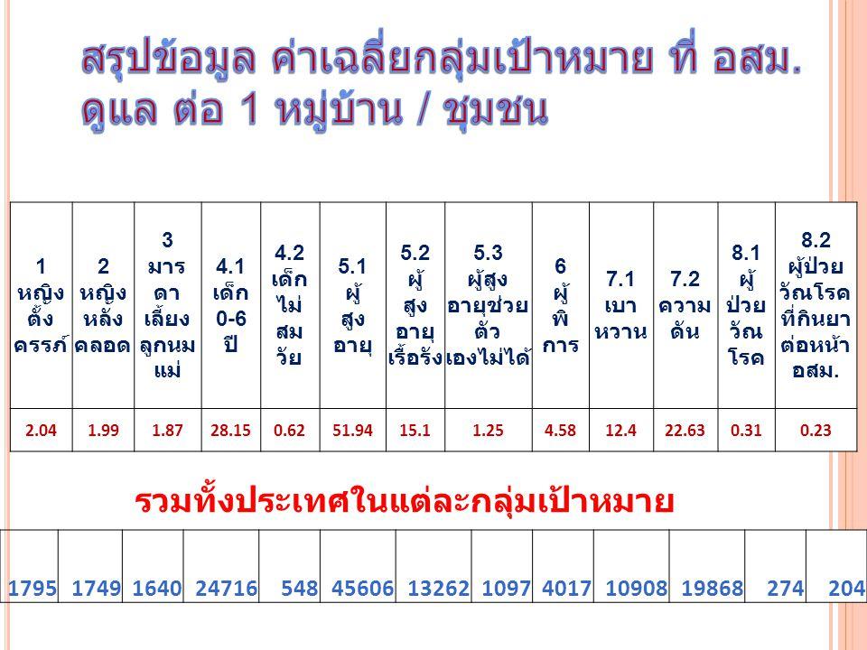 1 หญิง ตั้ง ครรภ์ 2 หญิง หลัง คลอด 3 มาร ดา เลี้ยง ลูกนม แม่ 4.1 เด็ก 0-6 ปี 4.2 เด็ก ไม่ สม วัย 5.1 ผู้ สูง อายุ 5.2 ผู้ สูง อายุ เรื้อรัง 5.3 ผู้สูง อายุช่วย ตัว เองไม่ได้ 6 ผู้ พิ การ 7.1 เบา หวาน 7.2 ความ ดัน 8.1 ผู้ ป่วย วัณ โรค 8.2 ผู้ป่วย วัณโรค ที่กินยา ต่อหน้า อสม.