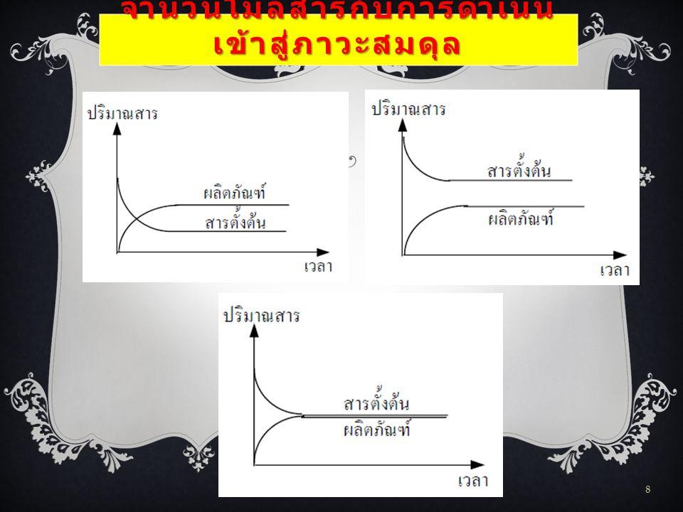 จำนวนโมลสารกับการ ดำเนินเข้าสู่ภาวะสมดุล FLAS: Chemical Equilibrium 9