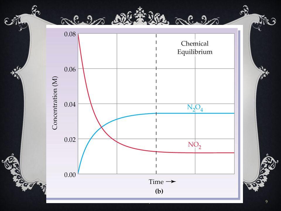 N 2 O 4 2NO 2  การเปลี่ยนแปลงความเข้มข้นของ NO 2 และ N 2 O 4 (A) เริ่มจาก N 2 O 4 เพียงอย่างเดียว (B) เริ่มจาก NO 2 เพียงอย่างเดียว FLAS: Chemical Equilibrium