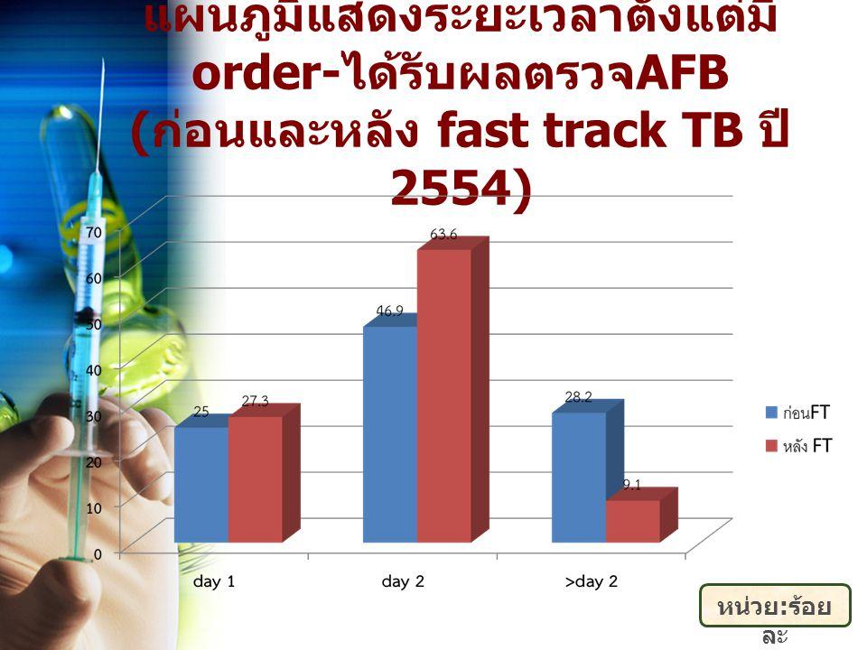 แผนภูมิแสดงระยะเวลาตั้งแต่มี order- ได้รับผลตรวจ AFB ( ก่อนและหลัง fast track TB ปี 2554) หน่วย : ร้อย ละ