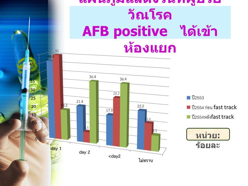 แผนภูมิแสดงวันที่ผู้ป่วย วัณโรค AFB positive ได้เข้า ห้องแยก หน่วย : ร้อยละ