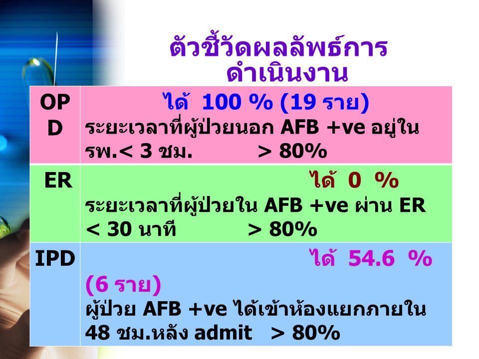 ตัวชี้วัดผลลัพธ์การ ดำเนินงาน OP D ได้ 100 % (19 ราย ) ระยะเวลาที่ผู้ป่วยนอก AFB +ve อยู่ใน รพ.