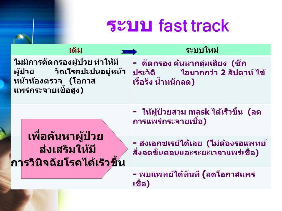 ระบบ fast track เดิม ระบบใหม่ ไม่มีการคัดกรองผู้ป่วย ทำให้มี ผู้ป่วย วัณโรคปะปนอยู่หน้า หน้าห้องตรวจ ( โอกาส แพร่กระจายเชื้อสูง ) - คัดกรอง ค้นหากลุ่มเสี่ยง ( ซัก ประวัติ ไอมากกว่า 2 สัปดาห์ ไข้ เรื้อรัง น้ำหนักลด ) - ให้ผู้ป่วยสวม mask ได้เร็วขึ้น ( ลด การแพร่กระจายเชื้อ ) - ส่งเอกซเรย์ได้เลย ( ไม่ต้องรอแพทย์ สั่งลดขั้นตอนและระยะเวลาแพร่เชื้อ ) - พบแพทย์ได้ทันที ( ลดโอกาสแพร่ เชื้อ ) เพื่อค้นหาผู้ป่วย ส่งเสริมให้มี การวินิจฉัยโรคได้เร็วขึ้น