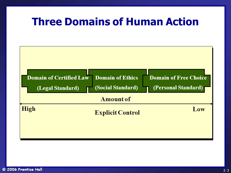 © 2006 Prentice Hall - 3 2- 3 Three Domains of Human Action Amount of Explicit Control High Low Domain of Certified Law (Legal Standard) Domain of Ethics (Social Standard) Domain of Free Choice (Personal Standard)
