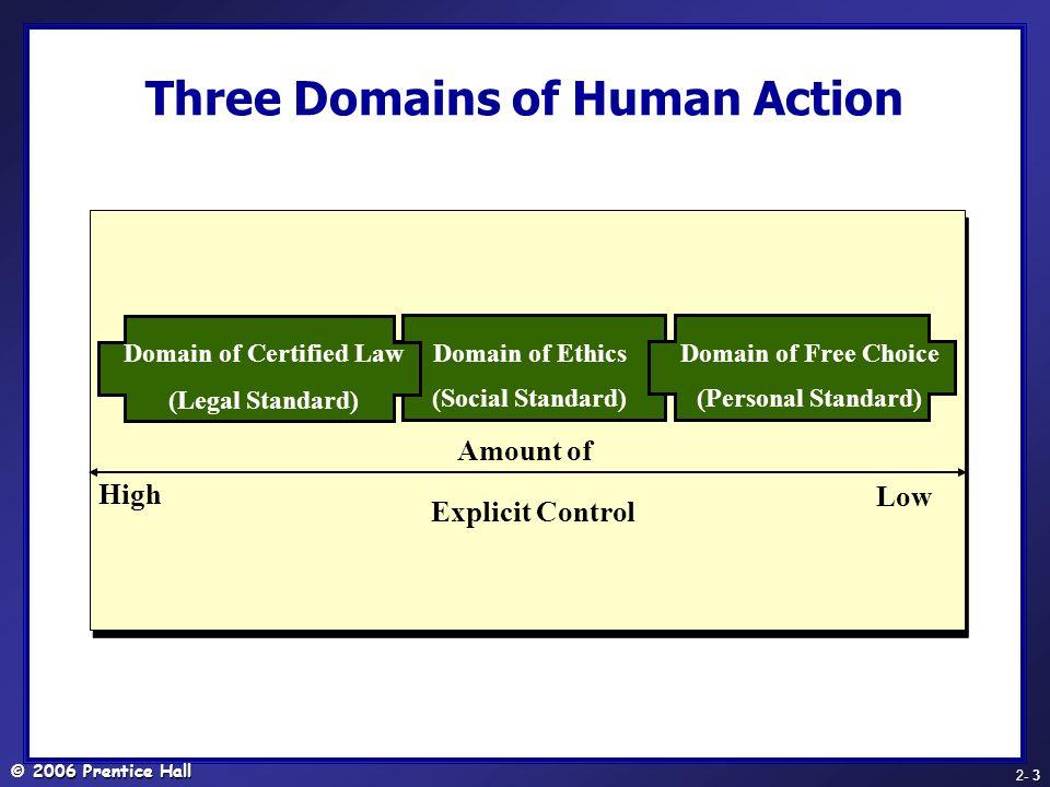 © 2006 Prentice Hall - 24 2- 24 Voluntary Mediation Mechanism 3 responses 1.