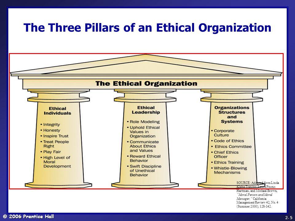 © 2006 Prentice Hall - 6 2- 6 โครงสร้างขององค์การ - ปัจจัยที่มีอิทธิพลต่อ ความผูกพัน Steers & Porter (1983) ให้ความเห็นว่า ปัจจัยที่มีอิทธิพลต่อความผูกพันองค์การ พบว่า มี 4 องค์ประกอบ คือ โครงสร้างขององค์การ ซึ่งต้องมีลักษณะ เป็นระบบที่มีแบบแผน มีหน้าที่ที่เด่นชัดมี การกระจายอำนาจ การให้ผู้ร่วมงานมีการ ตัดสินใจ การมีส่วนเป็นเจ้าของ สิ่งเหล่านี้ นับว่ามีความสัมพันธ์ในทางบวกกับความ ผูกพันต่อองค์การ คุณลักษณะของงานและบทบาทในการ ทำงาน เช่นงานที่ทำเป็นงานที่มีคุณค่า มี บทบาทที่เด่นชัด มีความรับผิดชอบต่อ สังคมที่สร้างความผูกพันต่อองค์การ คุณลักษณะด้าน อายุงาน ระยะเวลาที่ ปฏิบัติงานในองค์การ และระดับ ความก้าวหน้า ความสำเร็จและแรงจูงใจ ใฝ่สัมฤทธิ์